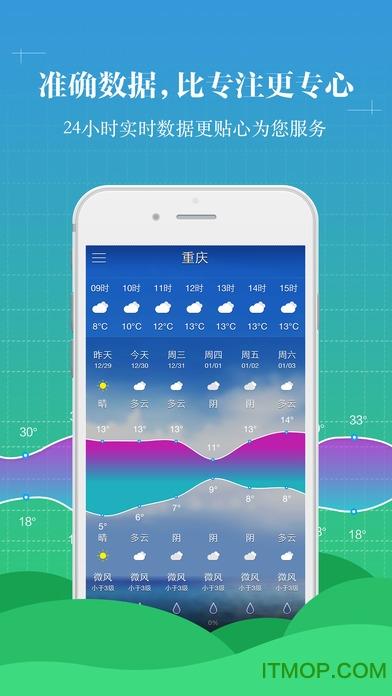 中央天气预报苹果手机版 v6.1.2 ios版1