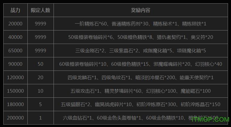 暗黑黎明2ledo.itmop.com