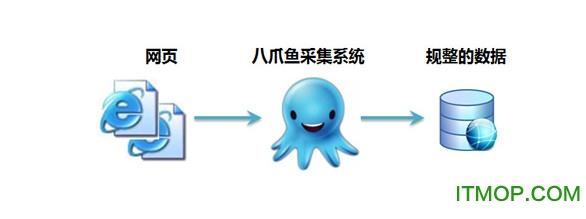 八爪鱼采集器.itmop.com