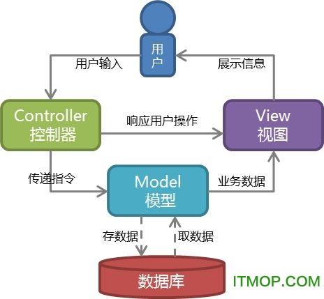 精通asp.net mvc5中文版 高清完整扫描版 0