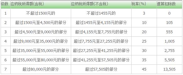 上海工资计算器2017版 v2.0 最新版