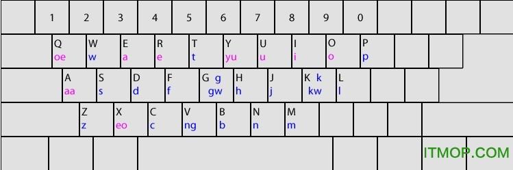 速打粤语拼音输入法 v2015.03.29 绿色版 0