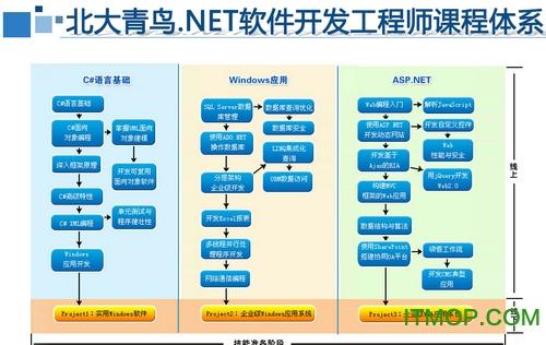 北大青�B ASP.NET 32�v��l打包 免�M版 0