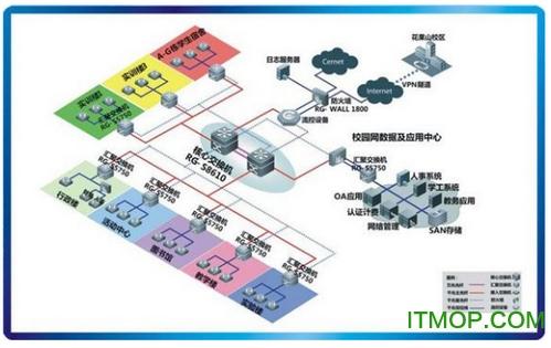Visio网络拓扑图模板(含Cisco、IBM等常用拓扑图标) v2017 最新完整版 7