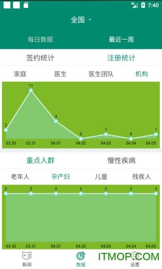 中国家医管理端软件 v1.1.3 安卓版 1