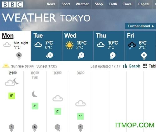 bbc天气预报app