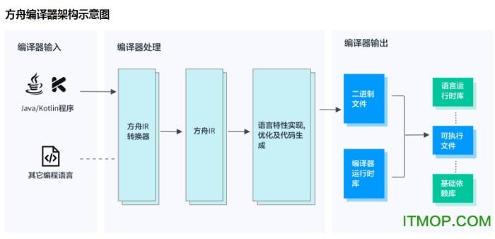 华为方舟编译器 v0.2 32位/64位正式版 0
