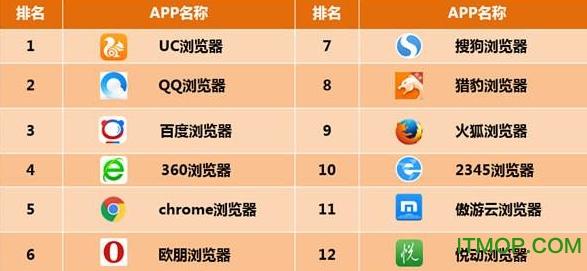 2020年最受欢迎的手机浏览器排行榜</a> <a href=