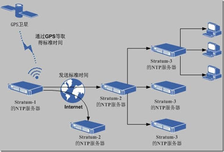 CentOS NTP服务器安装与配置