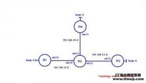 IPV4 静态路由 IPV4 Static Route
