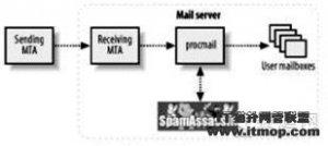 安全技巧:设置Linux邮件服务器安全策略(二