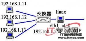 掌握 Linux防火墙经典应用