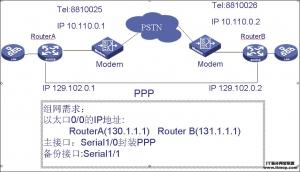 路由器备份中心简单配置-华为HCNE培训