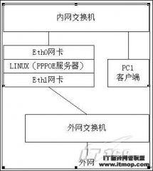 基于Linux系统的PPPOE拔号服务器的配置</a> <a href=
