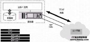 Linux文件传送命令SCP(Secure Copy)