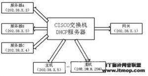 cisco交换机DHCP服务器配置浅谈