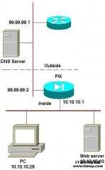 lias在Cisco PIX防火墙中的用法