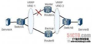 路由VRRP备份组的状态不停切换的原因及处理方法</a> <a href=