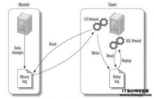 MySQL复制的概述、安装、故障、技巧、工具</a> <a href=