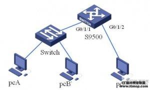 H3C S9500交换机QOS之流量镜像功能的配置