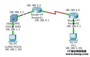 路由器OSPF动态路由配置</a> <a href=